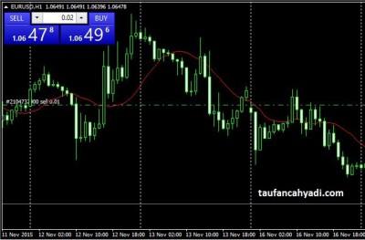 Cara memulai trading forex